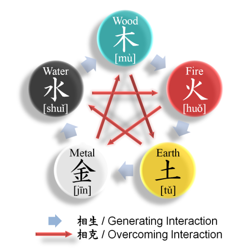 Five Elements (Wu Xing) and corresponding colors. Credit: Parnassus.